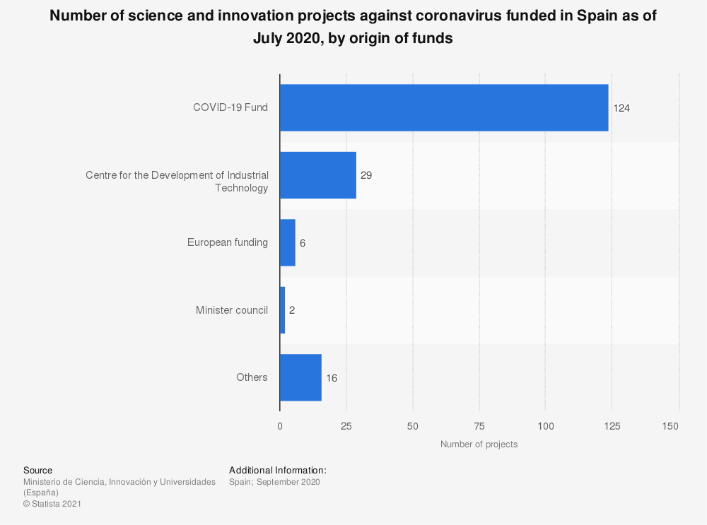Statistic: Number of science and innovation projects against coronavirus funded in Spain as of July 2020, by origin of funds | Statista