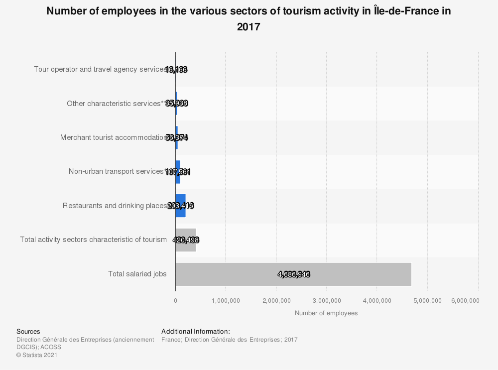 Statistic: Number of employees in the various sectors of tourism activity in Île-de-France in 2017 | Statista