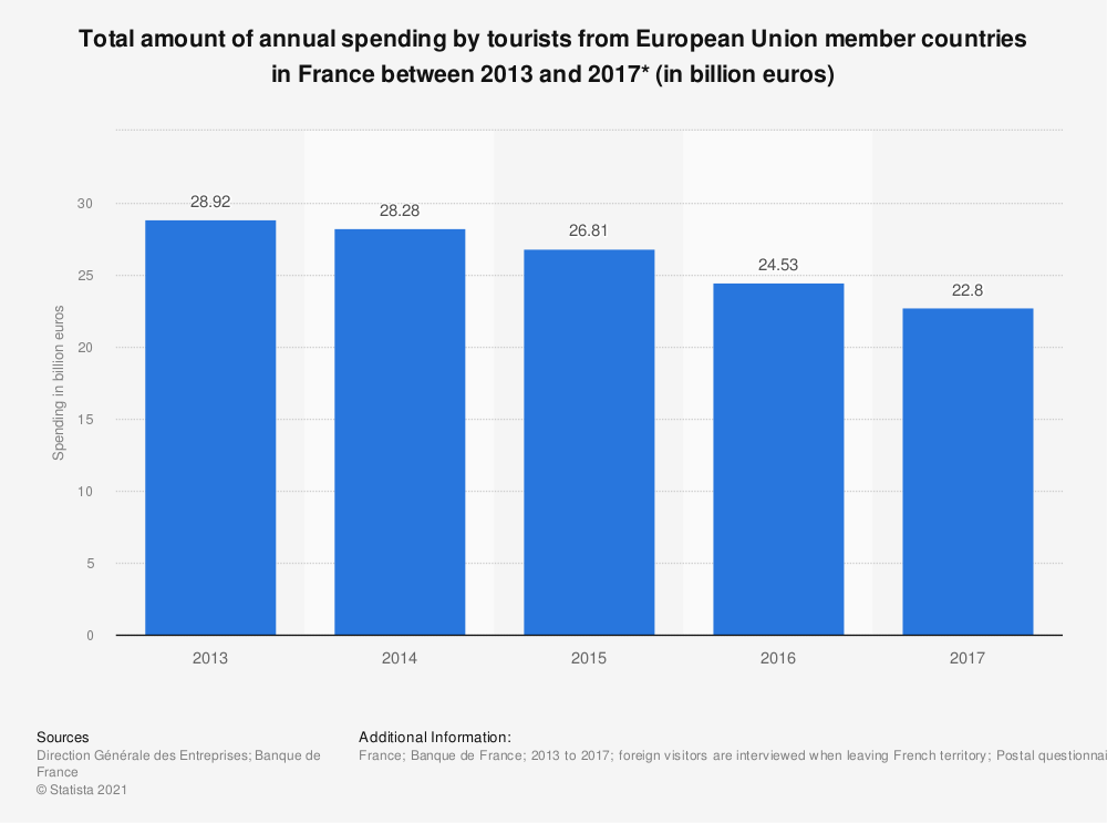 Statistic: Total amount of annual spending by tourists from European Union member countries in France between 2013 and 2017* (in billion euros) | Statista