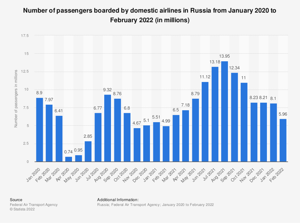 Statistic: Number of passengers boarded by domestic airlines in Russia from January to September 2020 (in millions) | Statista