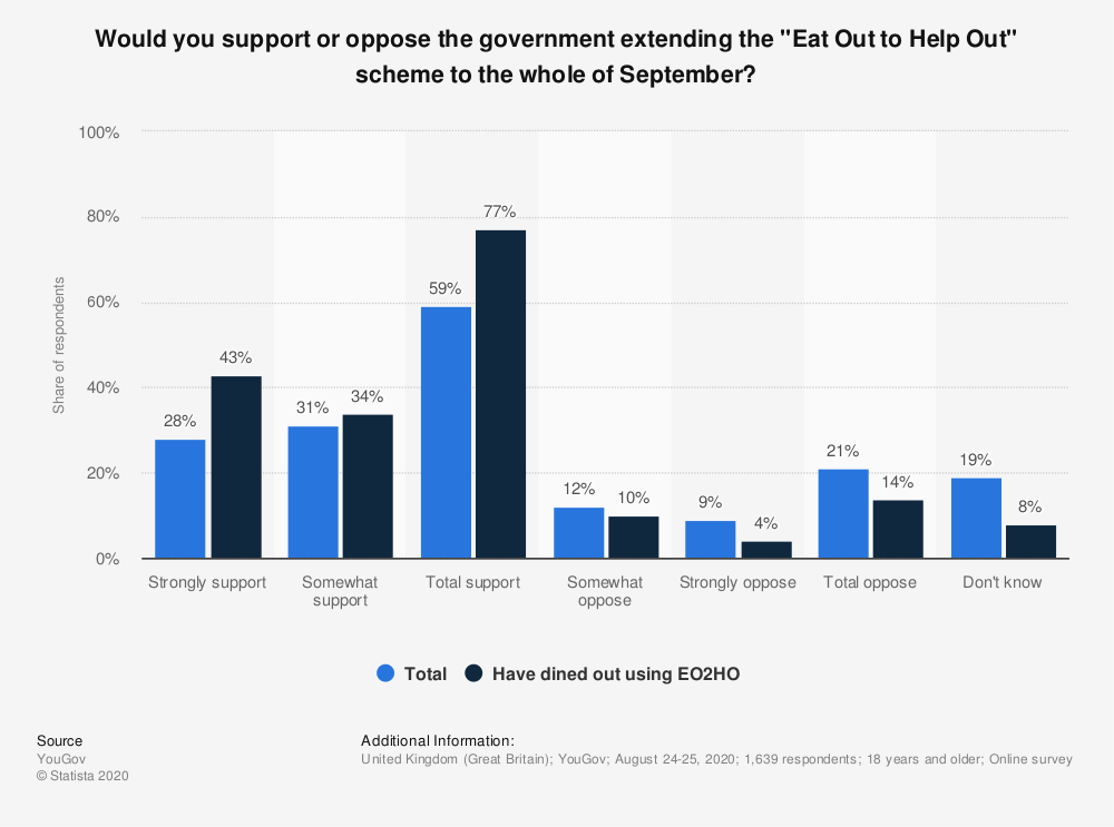 """Statistic: Would you support or oppose the government extending the """"Eat Out to Help Out"""" scheme to the whole of September? 