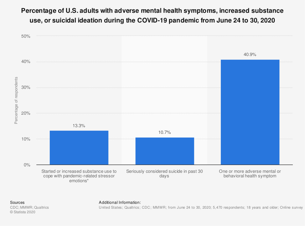 Statistic: Percentage of U.S. adults with adverse mental health symptoms, increased substance use, or suicidal ideation during the COVID-19 pandemic from June 24 to 30, 2020 | Statista