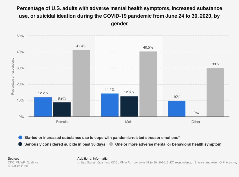 Statistic: Percentage of U.S. adults with adverse mental health symptoms, increased substance use, or suicidal ideation during the COVID-19 pandemic from June 24 to 30, 2020, by gender | Statista