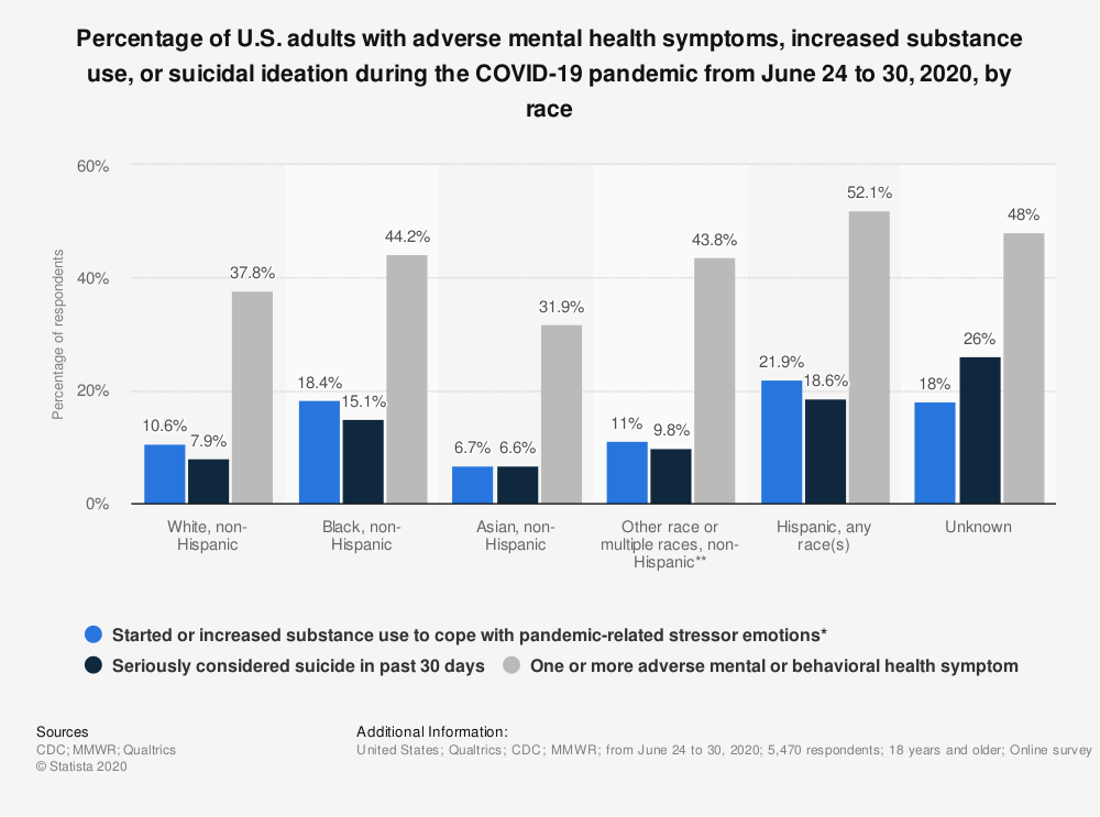 Statistic: Percentage of U.S. adults with adverse mental health symptoms, increased substance use, or suicidal ideation during the COVID-19 pandemic from June 24 to 30, 2020, by race | Statista