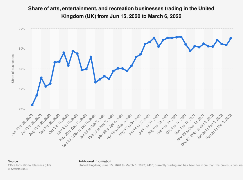 Statistic: Share of arts, entertainment, and recreation businesses trading in the United Kingdom from March 23, 2020 to February 21, 2021 | Statista