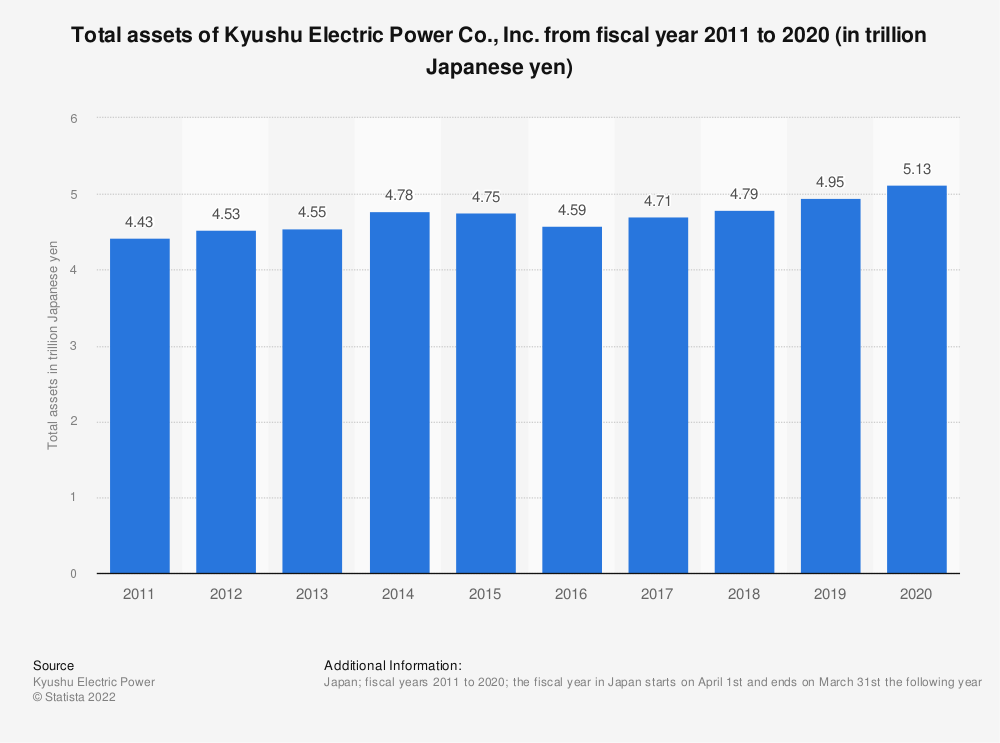 Statistic: Total assets of Kyushu Electric Power Co., Inc. from fiscal year 2011 to 2020 (in trillion Japanese yen) | Statista
