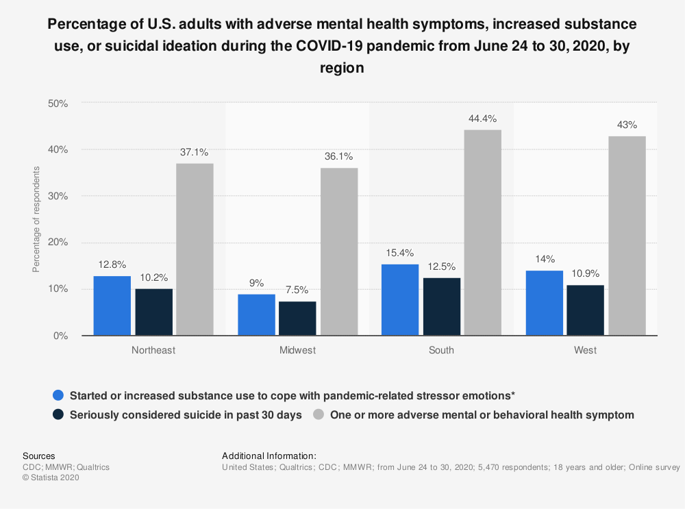 Statistic: Percentage of U.S. adults with adverse mental health symptoms, increased substance use, or suicidal ideation during the COVID-19 pandemic from June 24 to 30, 2020, by region | Statista
