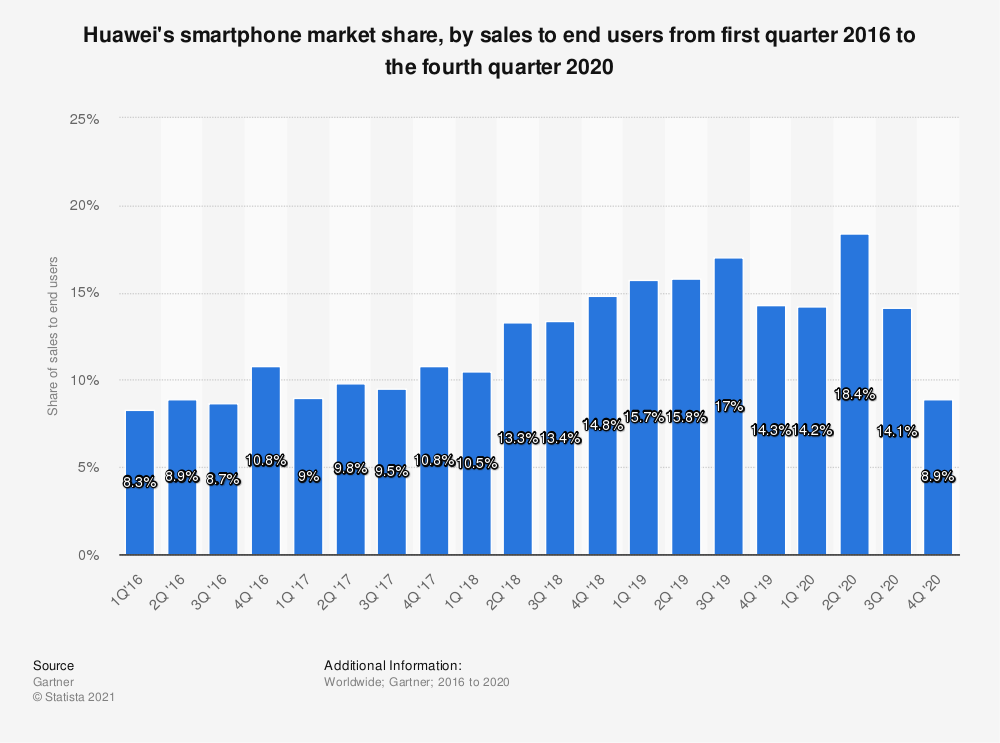 Statistic: Huawei's smartphone market share, by sales to end users from first quarter 2016 to the fourth quarter 2020 | Statista