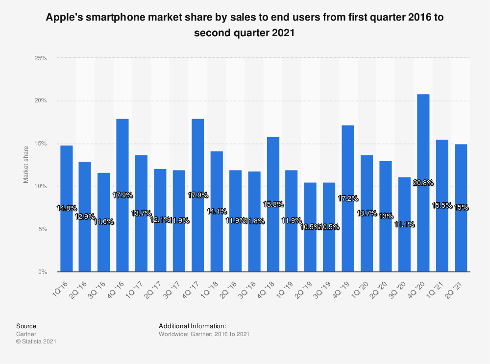 Statistic: Apple's smartphone market share by sales to end users from first quarter 2016 to fourth quarter 2020 | Statista