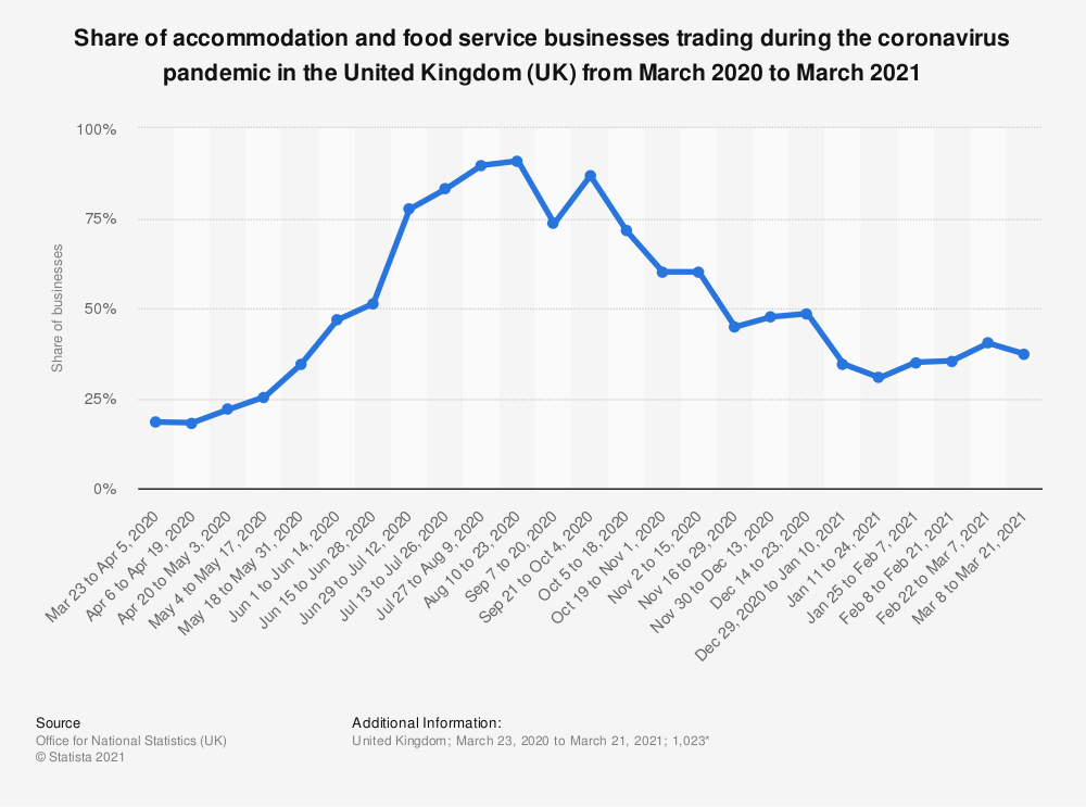 Statistic: Share of accommodation and food service businesses trading during the coronavirus pandemic in the United Kingdom (UK) from March 2020 to February 2021   Statista