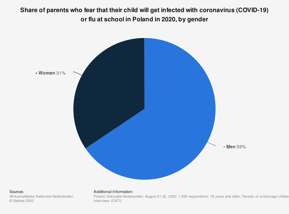 Statistic: Share of parents who fear that their child will get infected with coronavirus (COVID-19) or flu at school in Poland in 2020, by gender | Statista