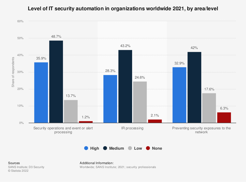 Statistic: Level of IT security automation in organizations worldwide 2020, by area/level | Statista