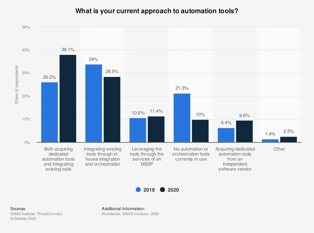 Statistic: What is your current approach to automation tools? | Statista