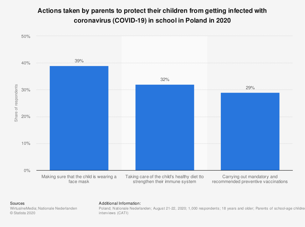 Statistic: Actions taken by parents to protect their children from getting infected with coronavirus (COVID-19) in school in Poland in 2020   Statista