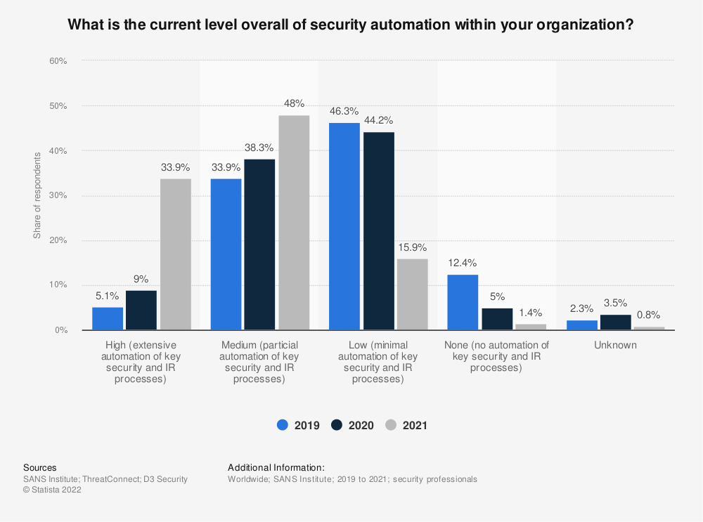 Statistic: What is the current level overall of security automation within your organization? | Statista