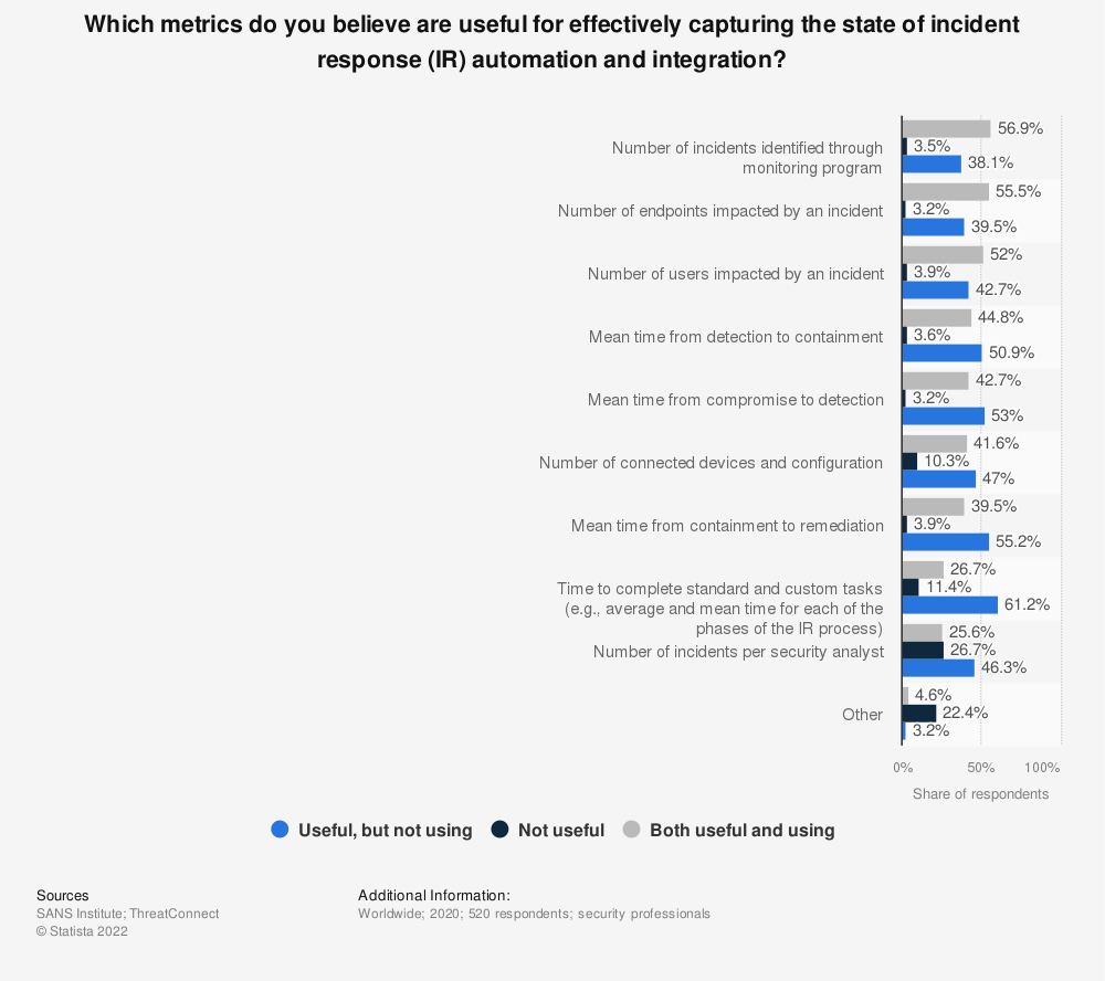 Statistic: Which metrics do you believe are useful for effectively capturing the state of incident response (IR) automation and integration?  | Statista
