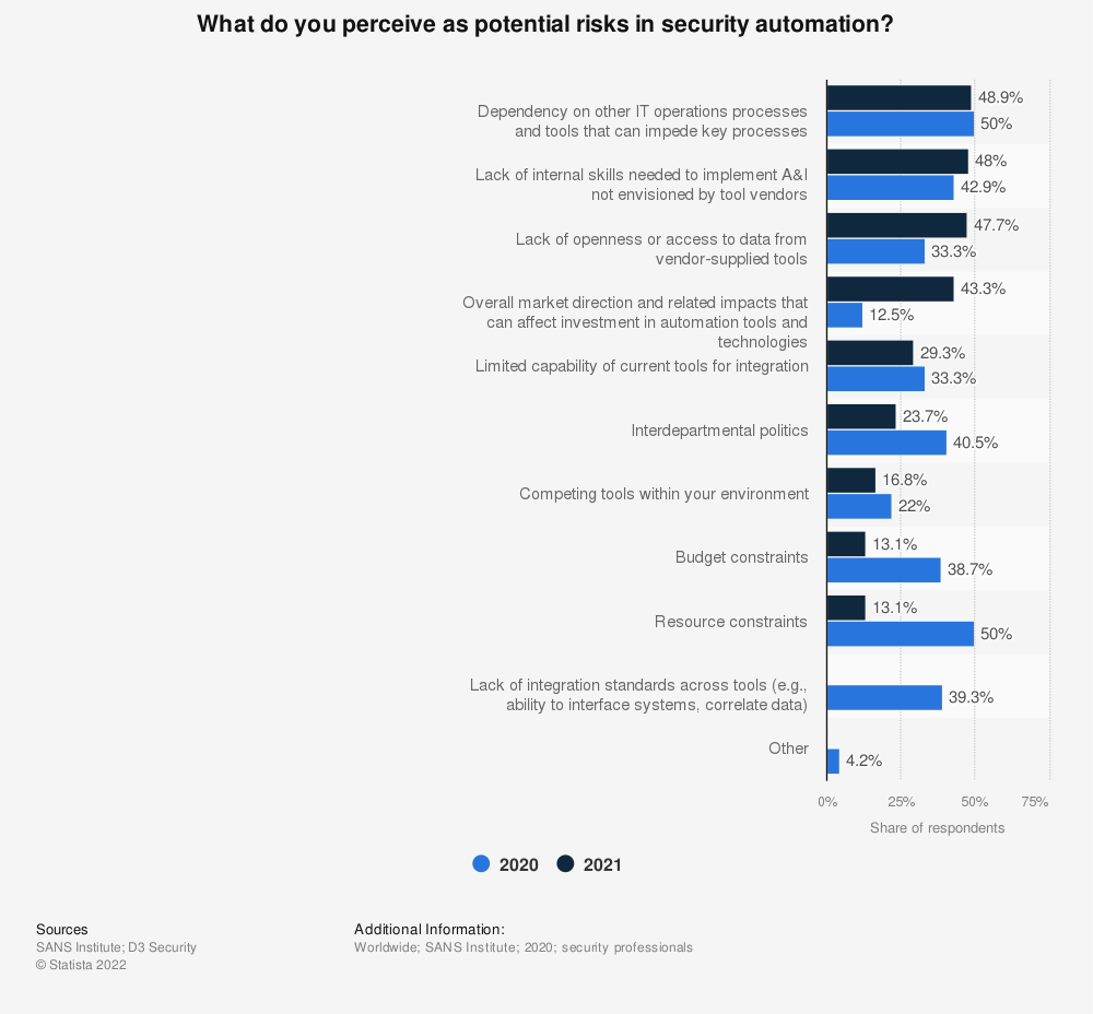 Statistic: What do you perceive as potential risks in security automation? | Statista