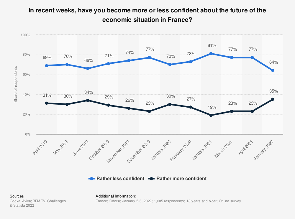 Statistic: In recent weeks, have you become more or less confident about the future of the economic situation in France? | Statista