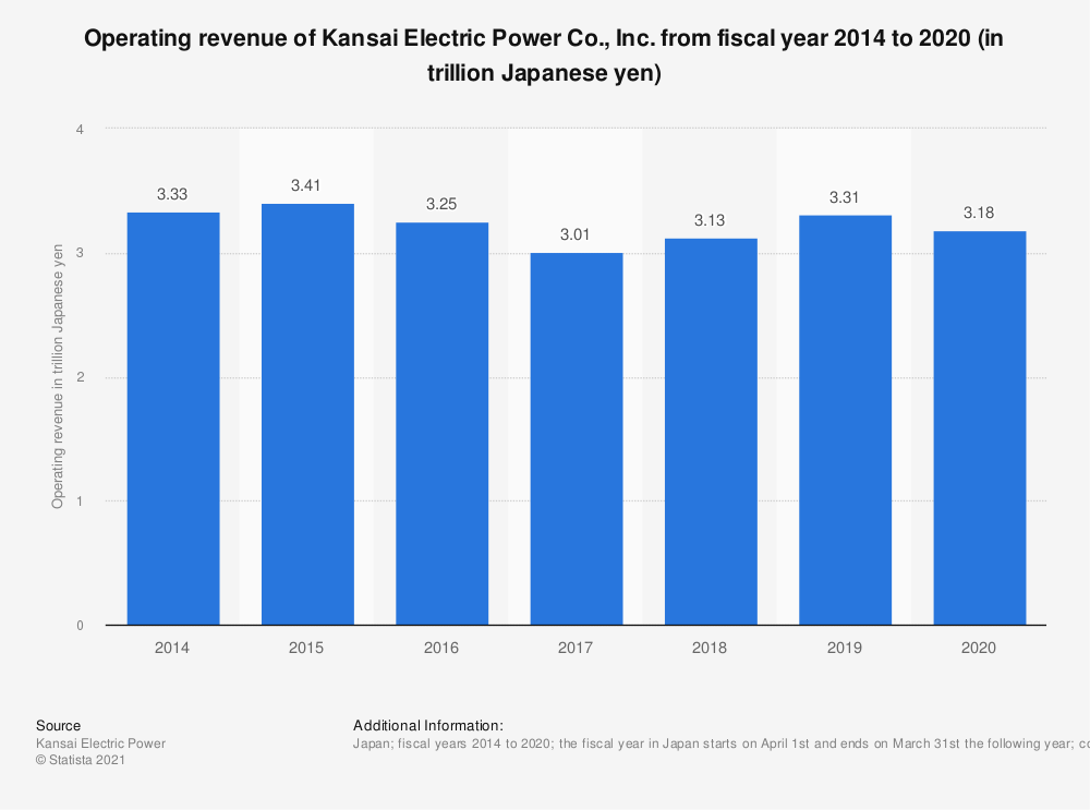 Statistic: Operating revenue of Kansai Electric Power Co., Inc. from fiscal year 2014 to 2019 (in trillion Japanese yen) | Statista