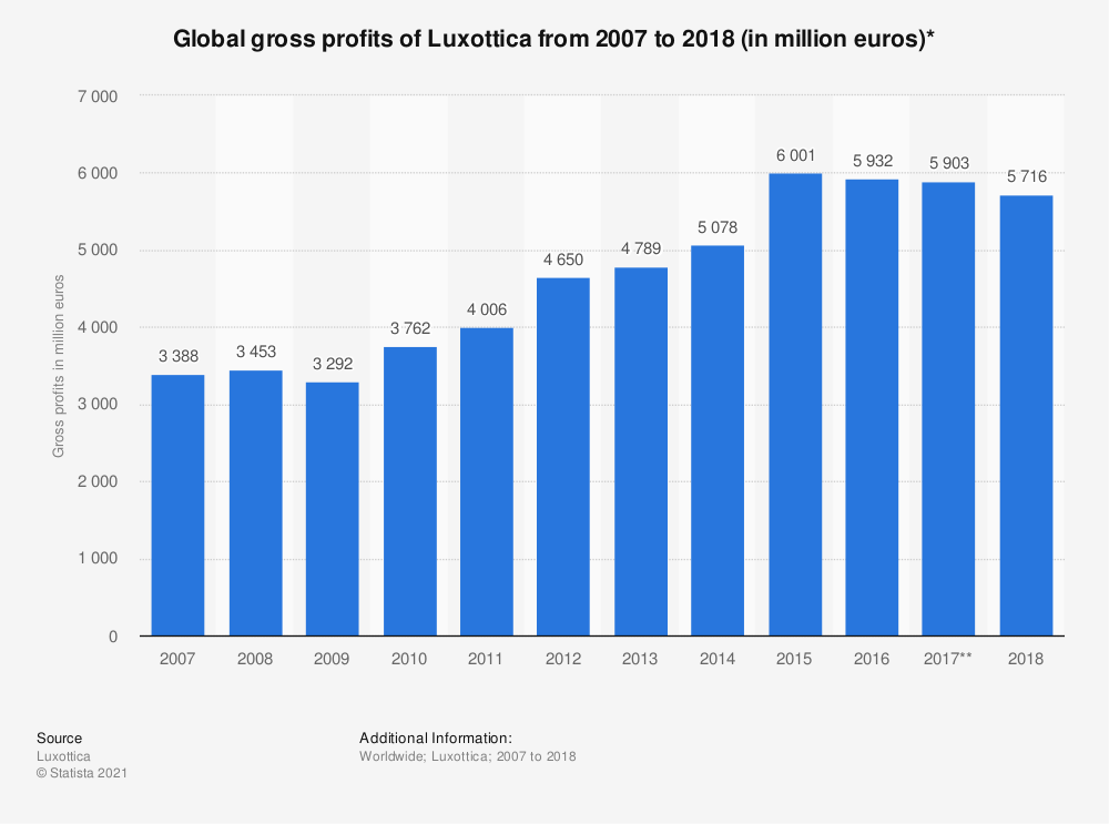Statistic: Global gross profits of Luxottica from 2007 to 2018 (in million euros)* | Statista