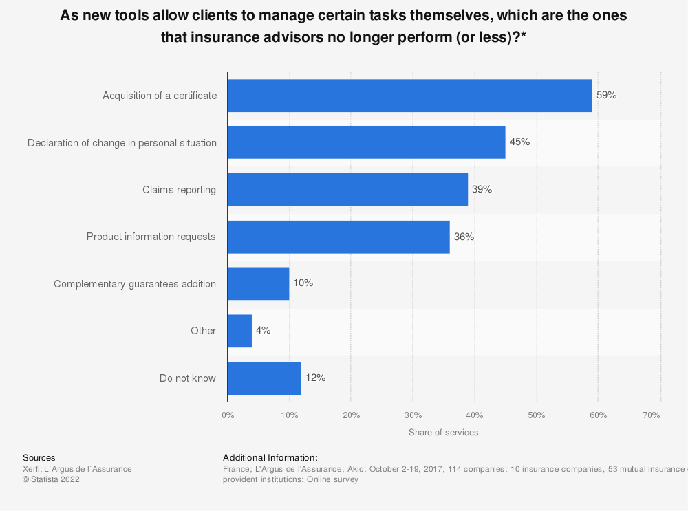 Statistic: As new tools allow clients to manage certain tasks themselves, which are the ones that insurance advisors no longer perform (or less)?* | Statista