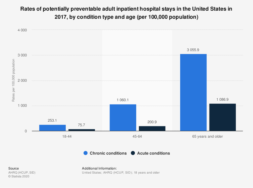 Statistic: Rates of potentially preventable adult inpatient hospital stays in the United States in 2017, by condition type and age (per 100,000 population) | Statista
