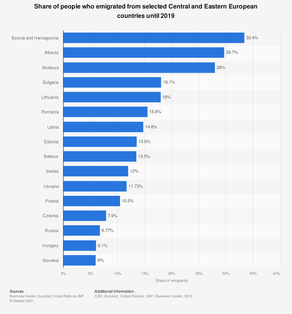 Statistic: Share of people who emigrated from selected Central and Eastern European countries until 2019 | Statista