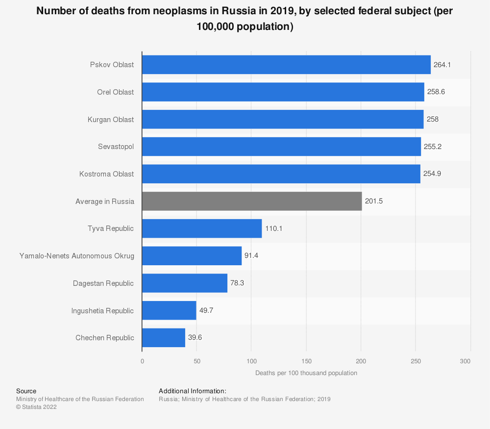 Statistic: Number of deaths from neoplasms in Russia in 2019, by selected federal subject (per 100,000 population) | Statista