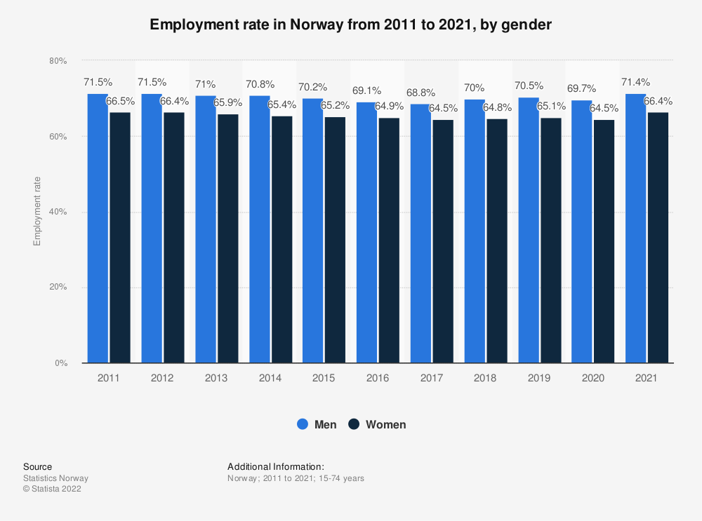 Statistic: Employment rate in Norway from 2009 to 2019, by gender | Statista
