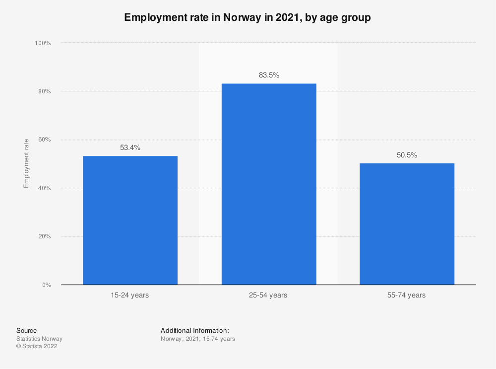 Statistic: Employment rate in Norway in 2019, by age group | Statista