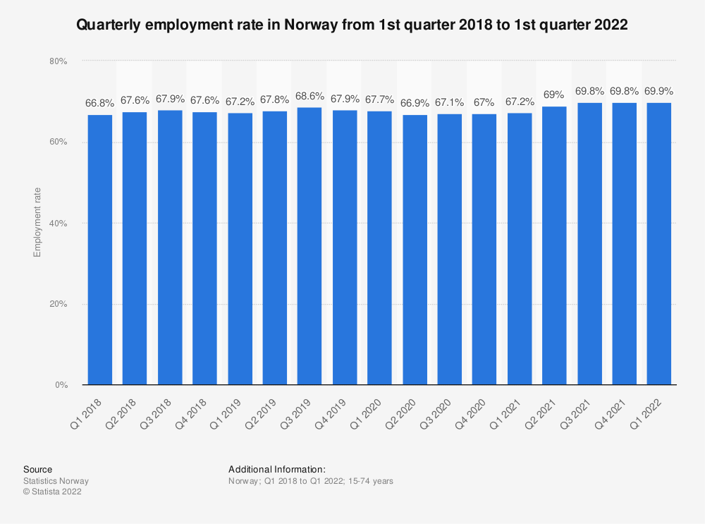 Statistic: Quarterly employment rate in Norway from 1st quarter 2018 to 2nd quarter 2020 | Statista