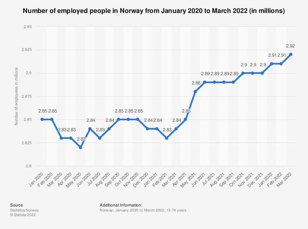 Statistic: Number of employed people in Norway from June 2019 to June 2020 (in millions) | Statista