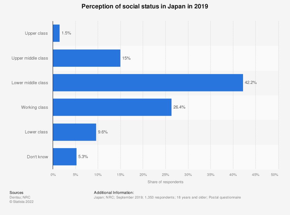 Statistic: Perception of social status in Japan in 2019 | Statista
