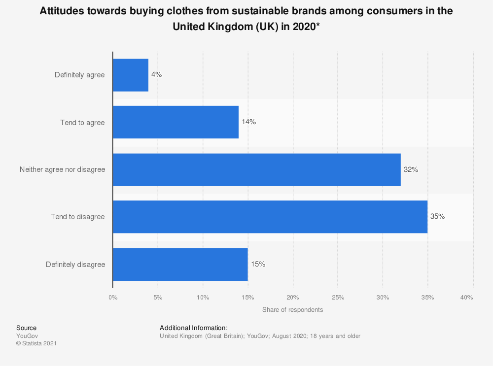 Statistic: Attitudes towards buying clothes from sustainable brands among consumers in the United Kingdom (UK) in 2020* | Statista
