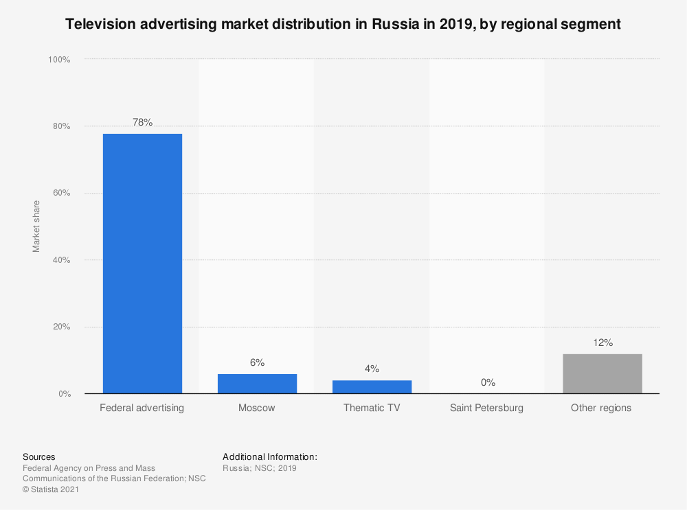 Statistic: Television advertising market distribution in Russia in 2019, by regional segment | Statista
