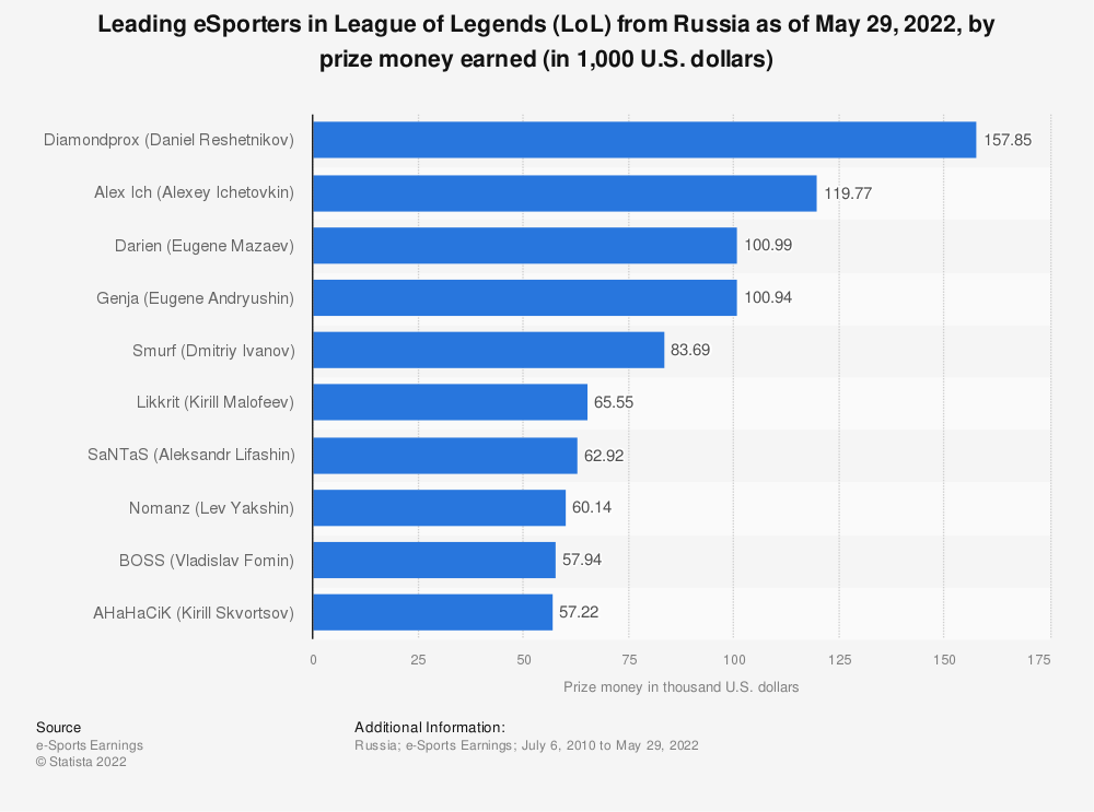 Statistic: Leading eSporters in League of Legends (LoL) from Russia as of January 31, 2021, by prize money earned (in 1,000 U.S. dollars) | Statista