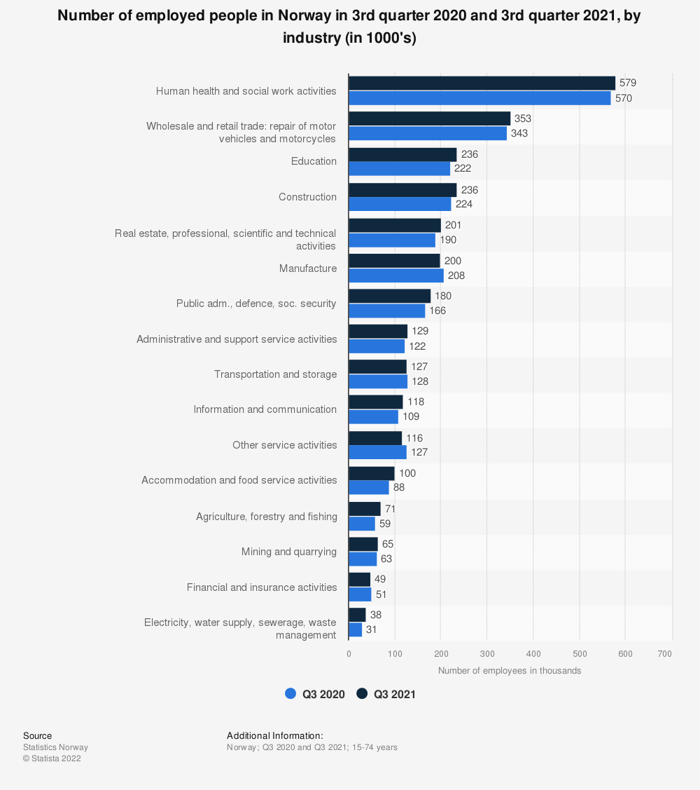 Statistic: Number of employed people in Norway in 3rd quarter 2019 and 3rd quarter 2020, by industry (in 1000's) | Statista