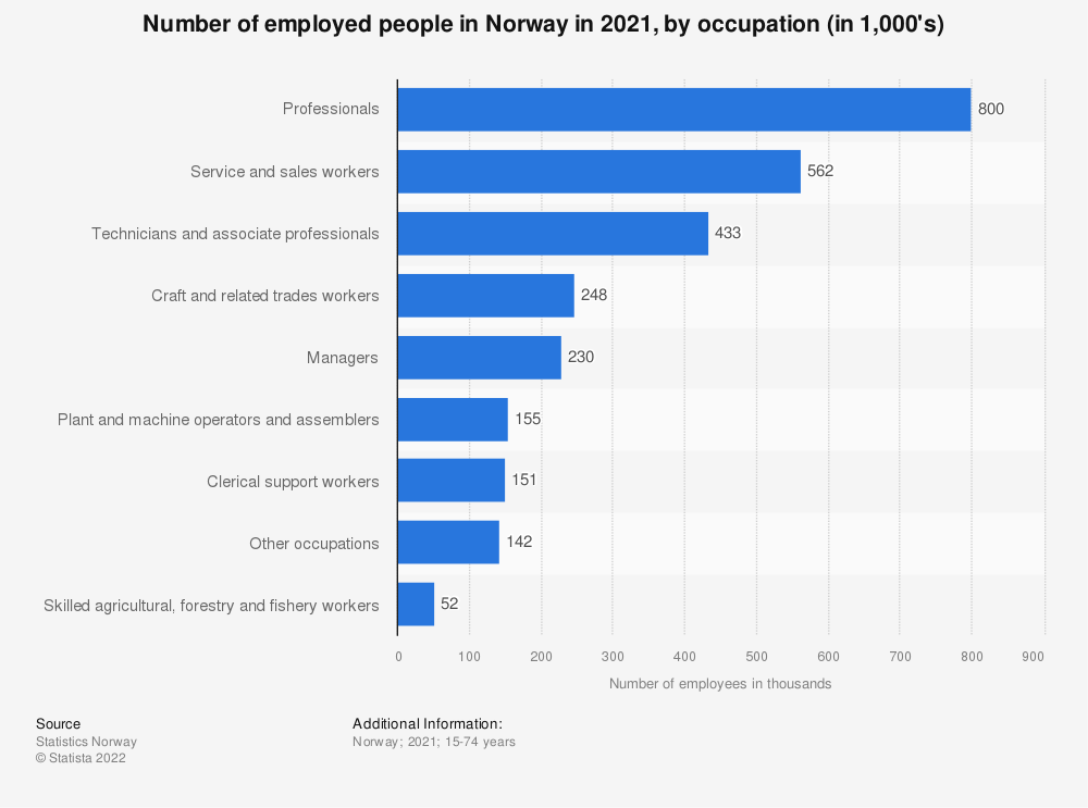 Statistic: Number of employed people in Norway in 2020, by occupation (in 1,000's)   Statista