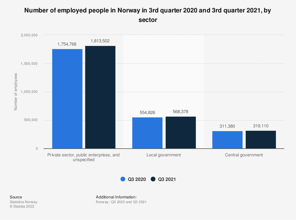 Statistic: Number of employed people in Norway in 2nd quarter 2019 and 2nd quarter 2020, by sector | Statista