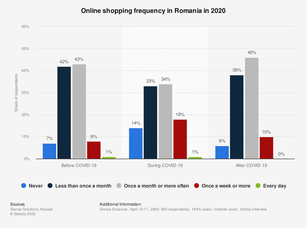 Statistic: Online shopping frequency in Romania in 2020   Statista