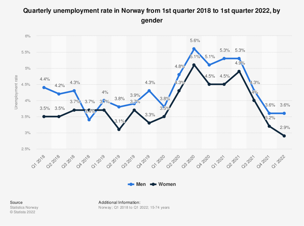 Statistic: Quarterly unemployment rate in Norway from 1st quarter 2018 to 3rd quarter 2020, by gender | Statista