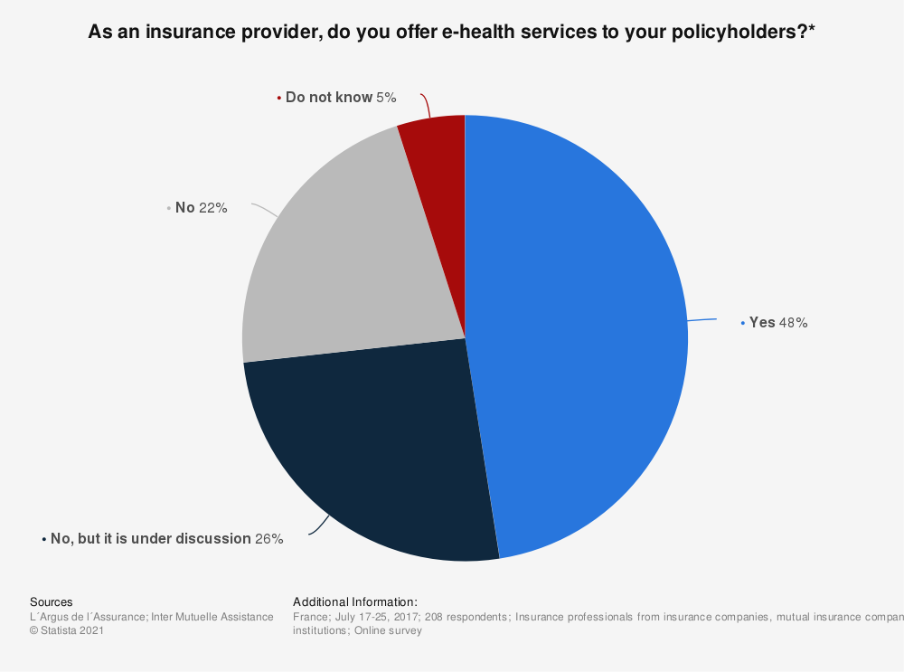 Statistic: As an insurance provider, do you offer e-health services to your policyholders?* | Statista