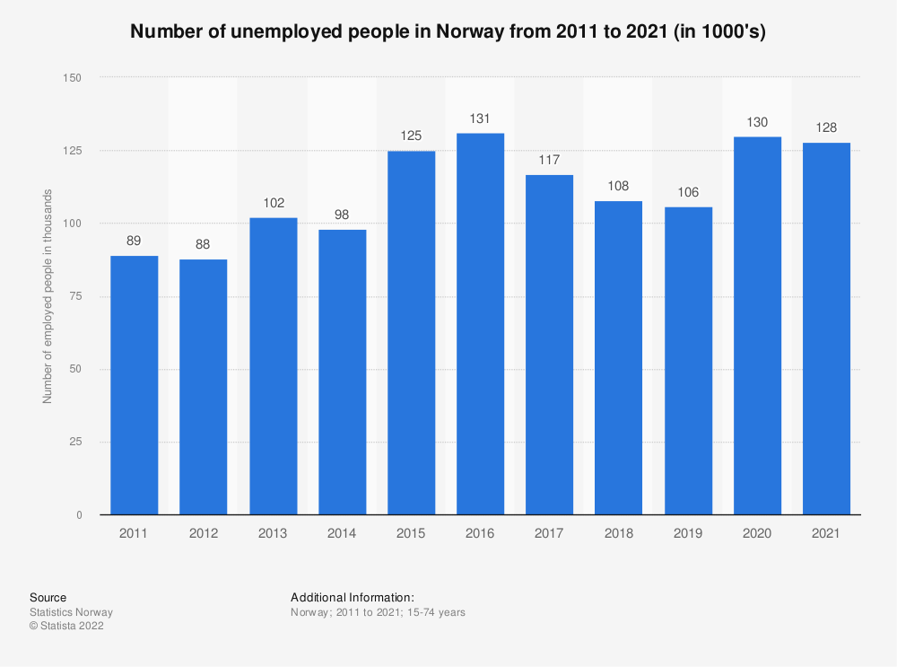 Statistic: Number of unemployed people in Norway from 2009 to 2019 (in 1000's) | Statista