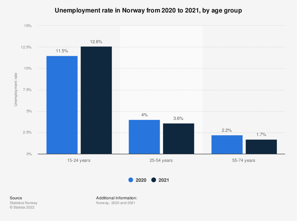 Statistic: Unemployment rate in Norway from 2018 to 2019, by age group | Statista
