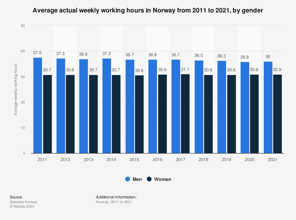 Statistic: Average actual weekly working hours in Norway from 2009 to 2019, by gender | Statista