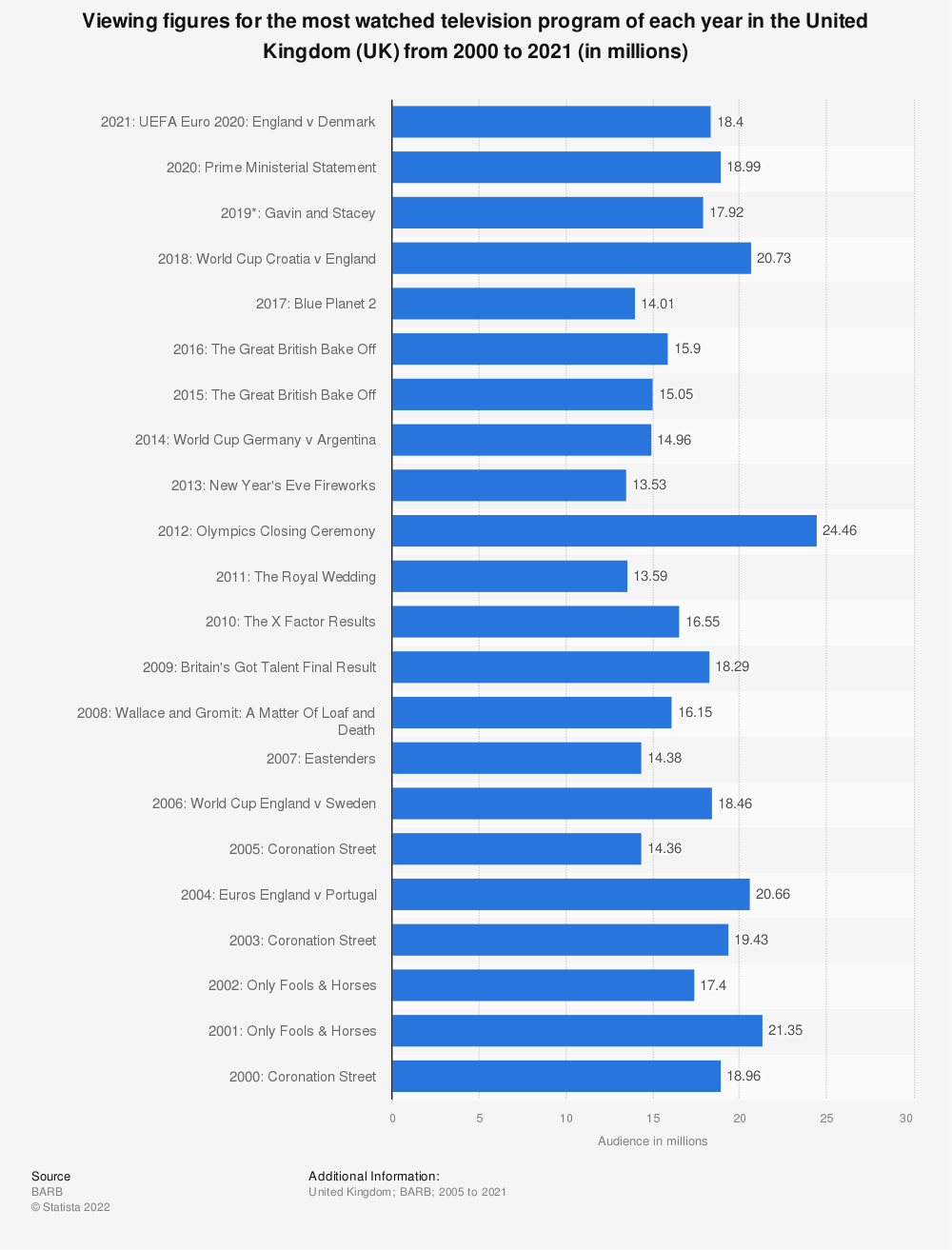 Statistic: Viewing figures for the most watched television program of each year in the United Kingdom (UK) from 2000 to 2019 (in millions) | Statista