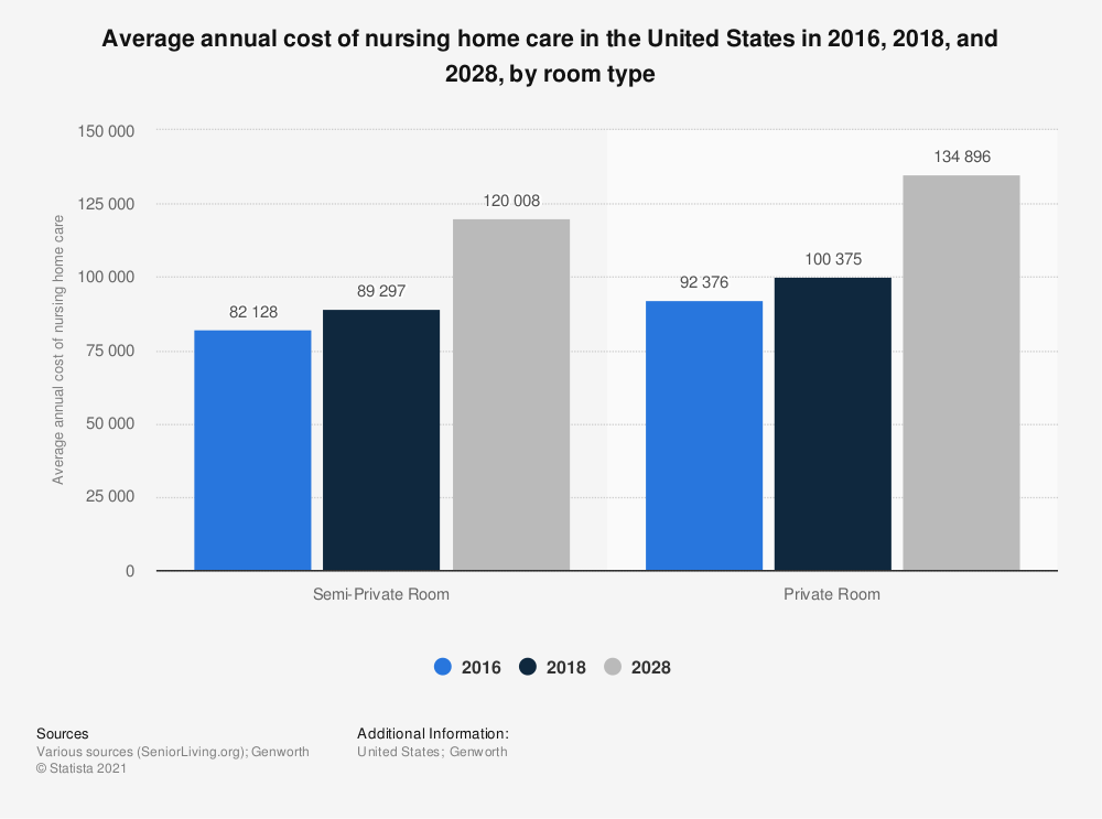 Statistic: Average annual cost of nursing home care in the United States in 2016, 2018, and 2028, by room type | Statista