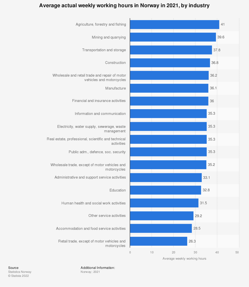 Statistic: Average actual weekly working hours in Norway in 2020, by industry | Statista