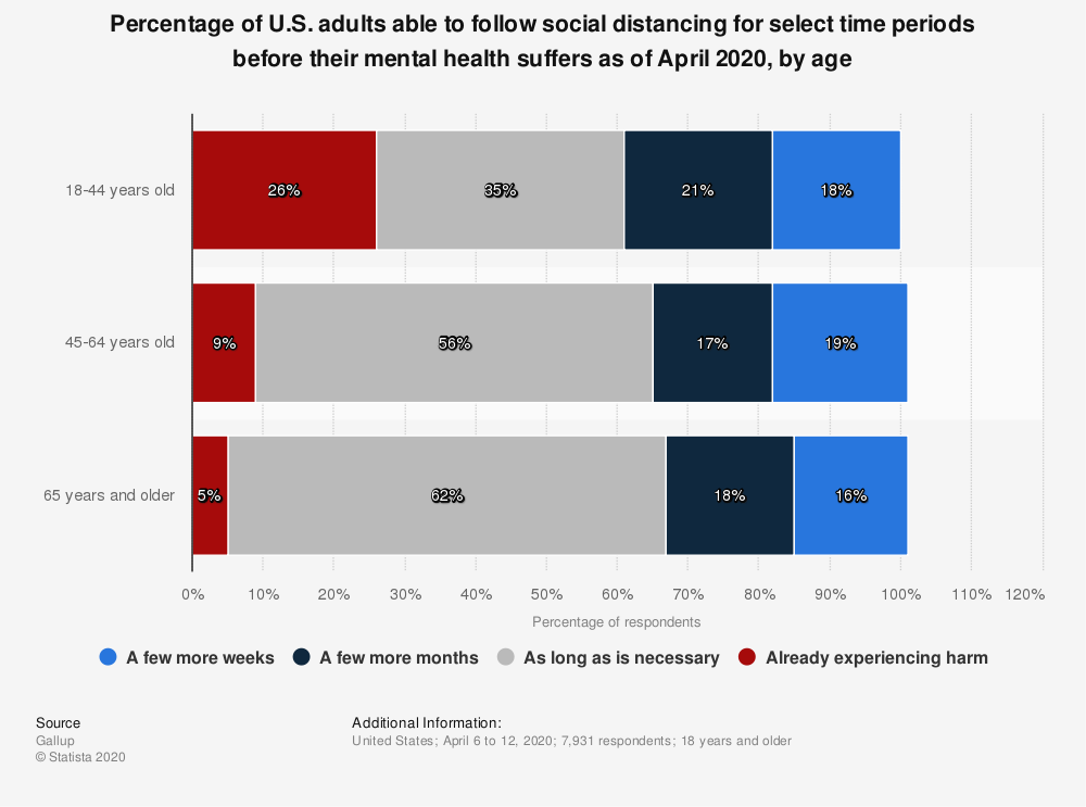 Statistic: Percentage of U.S. adults able to follow social distancing for select time periods before their mental health suffers as of April 2020, by age | Statista