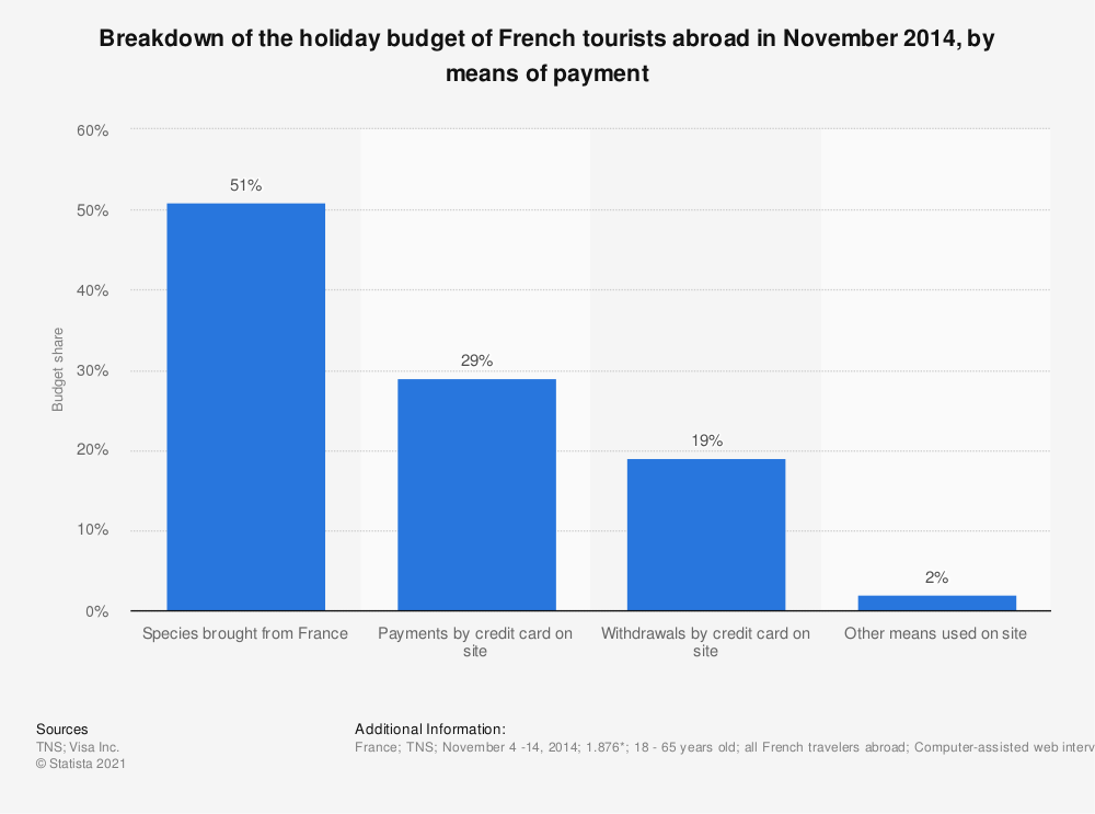 Statistic: Breakdown of the holiday budget of French tourists abroad in November 2014, by means of payment | Statista